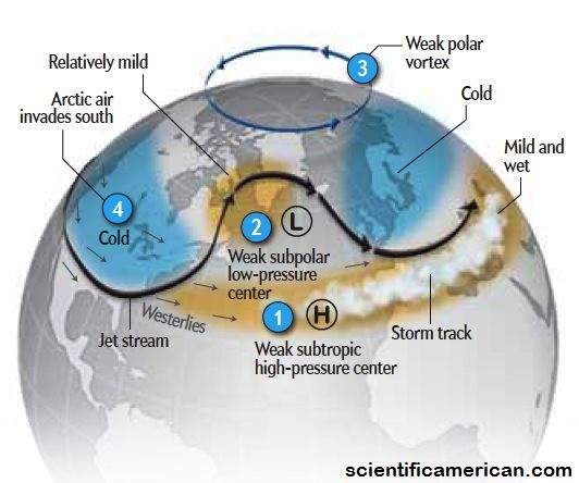 Scientific American - A blast of freezing air