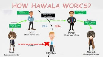 How Hawala Works. (Image by Akshat Chauhan)